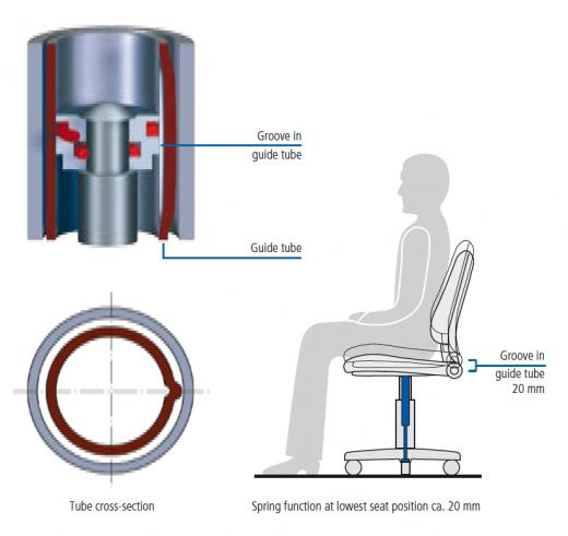 Cylinders Compsit